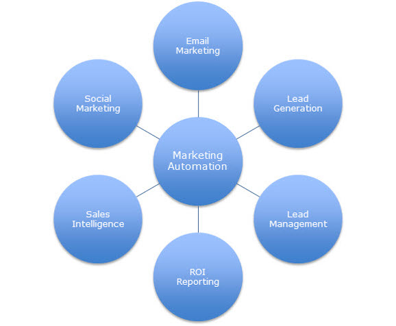 Salesforce Pardot B2B Marketing Automation